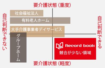 Record book(レコードブック) - 成長市場の競合相手が少なく優位なビジネス