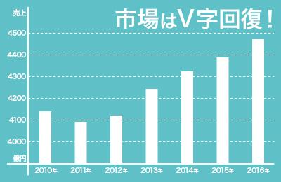 スマートフィット100 - 一時成長止まるも2012年からは大幅成長!注目の拡大市場!
