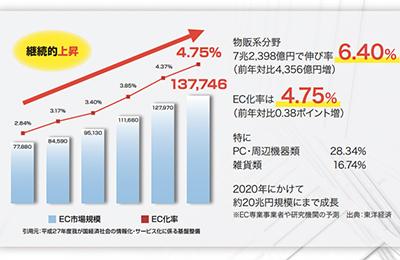 輸入物販アドロジ - 2020年には約20兆円規模⁉まだまだ成長し続けるEC市場!
