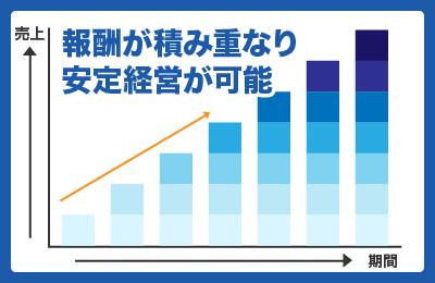 Aqua Bank - 収益の主軸に!毎月報酬が積み重なるストックビジネスで安定経営