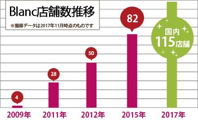 Blanc - 2年間で業界規模が2倍に。まつエクは成長市場として期待大!