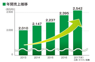 ダスキン - 2,500億円以上の市場を背景に、安定的な成長を見せる事業!